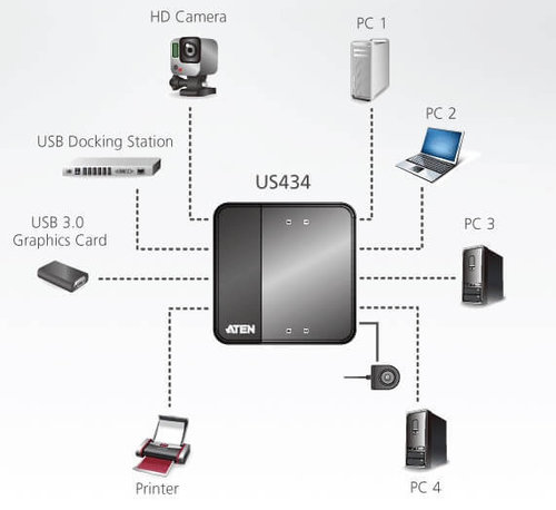 Conmut. USB 3.1 Manual 4x BH <-> 4x AH Aten US434